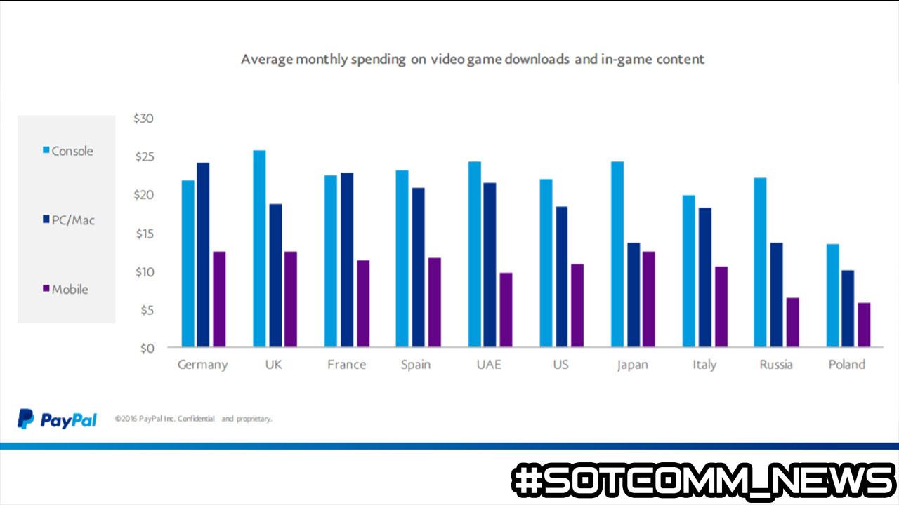 Средние затраты на игры в месяц