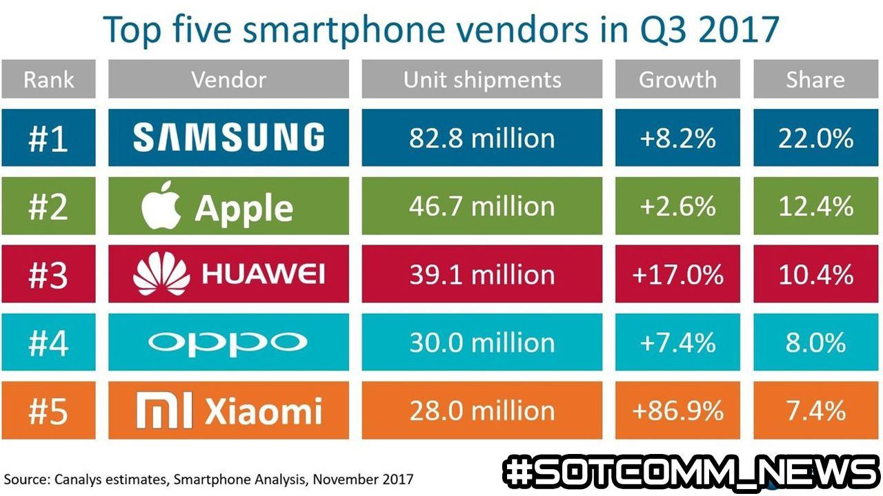 Определили самые популярные в мире смартфоны 2017 года